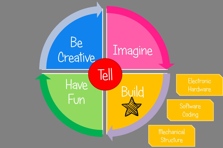 Maker_Build